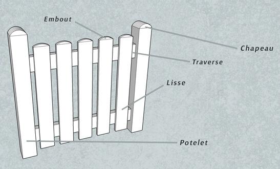 Composition d'une clôture